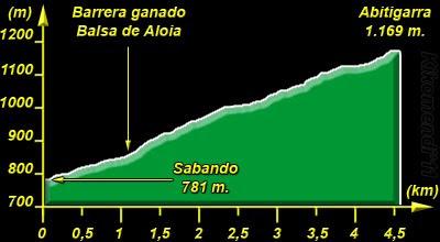 Perfil de la Ascensión