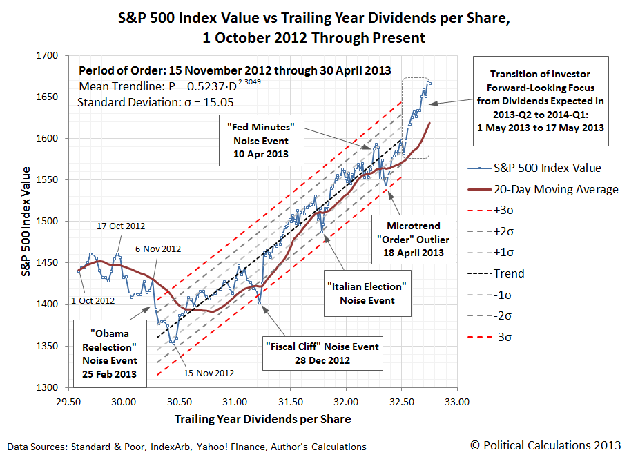S&P 500 Daily Stock Prices and 20-Day Moving Average vs Trailing Year Dividends per Share, 1 October 2012 to 20 May 2013