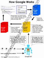 Une infographie sur le fonctionnement de Google
