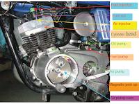 Komponen Utama Sepeda Motor