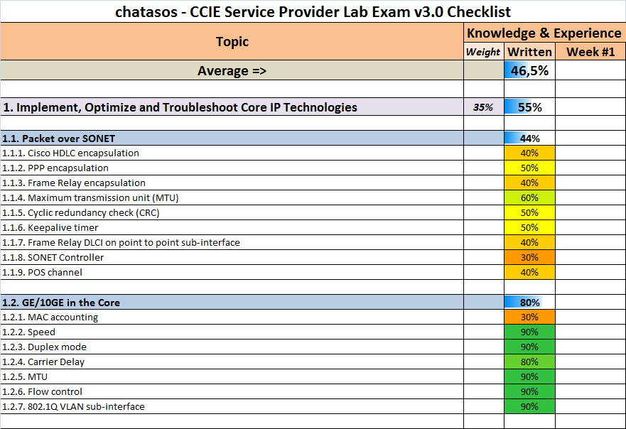 CCIE in 2 months - Is it possible?: my CCIE Service Provider Lab Exam ...