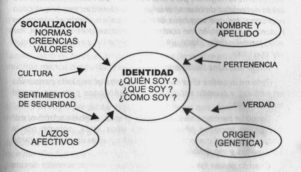 Factores que confluyen para modelar la identidad