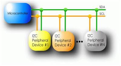 Comunicação I2C