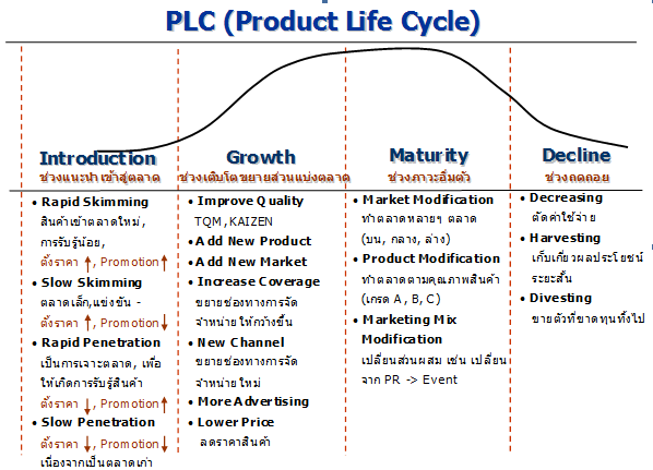 product life cycle of dabur Windows lifecycle fact sheet content provided by microsoft applies to: windows 10 windows 7 windows 81 select product version  every windows product has a.