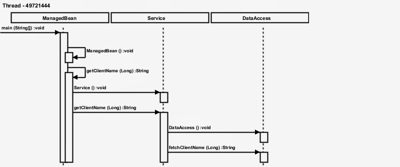 Tech blog narendra verma automatic sequence diagram generation below diagram is generated using java call trace there are three classes managedbean service and dataaccess where managedbean is having main method which ccuart