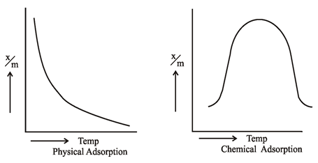 Image result for what are the effects of temperature and pressure on physisorption and chemisorption?explain with the help of graphs. edit Answer