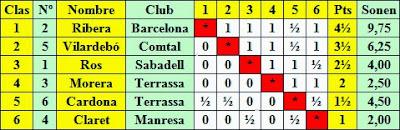 Clasificación según puntuación del Torneo Catalán de Ajedrez de Tarrasa 1936