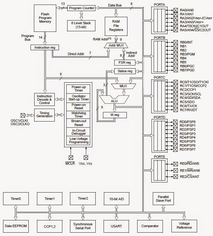 Block diagram of 16f877a auto electrical wiring diagram block diagram of 16f877a images gallery ccuart Choice Image