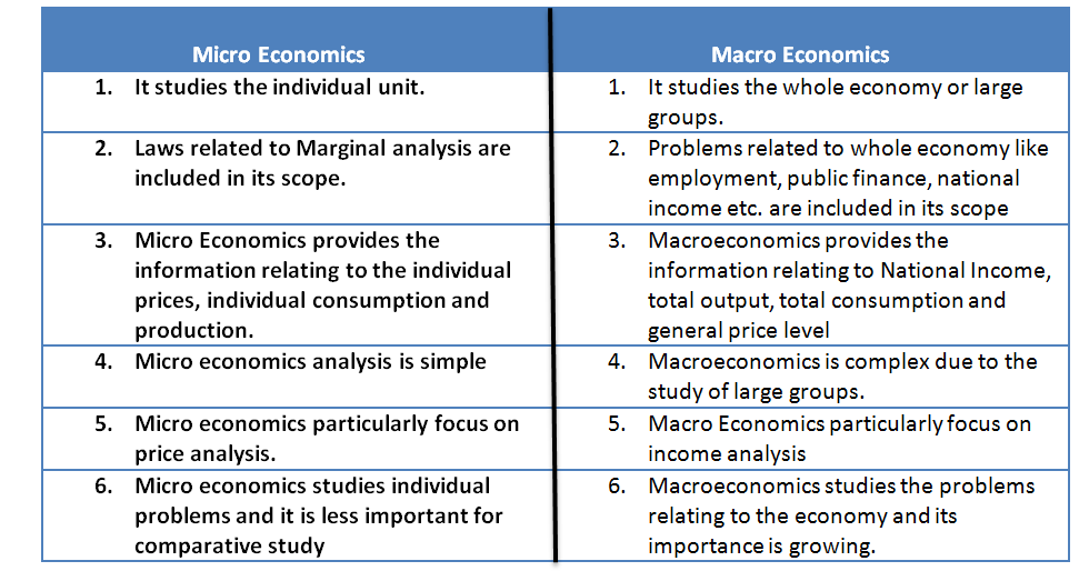essays on micro and macro economics Hese are two branches or rather methods of exposition of the science of economics the distinction between them can best be explained by comparing their main features.