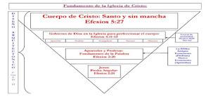 SOMOS UN MINISTERIO DE FUNDAMENTO APOSTOLICO Y PROFETICO