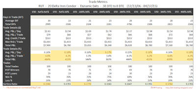 Iron Condor Trade Metrics RUT 38 DTE 20 Delta Risk:Reward Exits