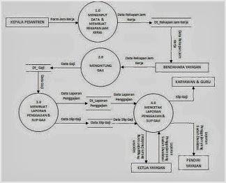 Apa pengertian dan tujuan dfd serta bagaimana cara membuatnya merupakan pemecahan dari diagram konteks ke diagram nol di dalam diagram ini memuat penyimpanan data ccuart Image collections