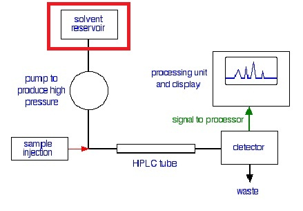 Mobile Phase Reservoirs In High Performance Liquid Chromatography