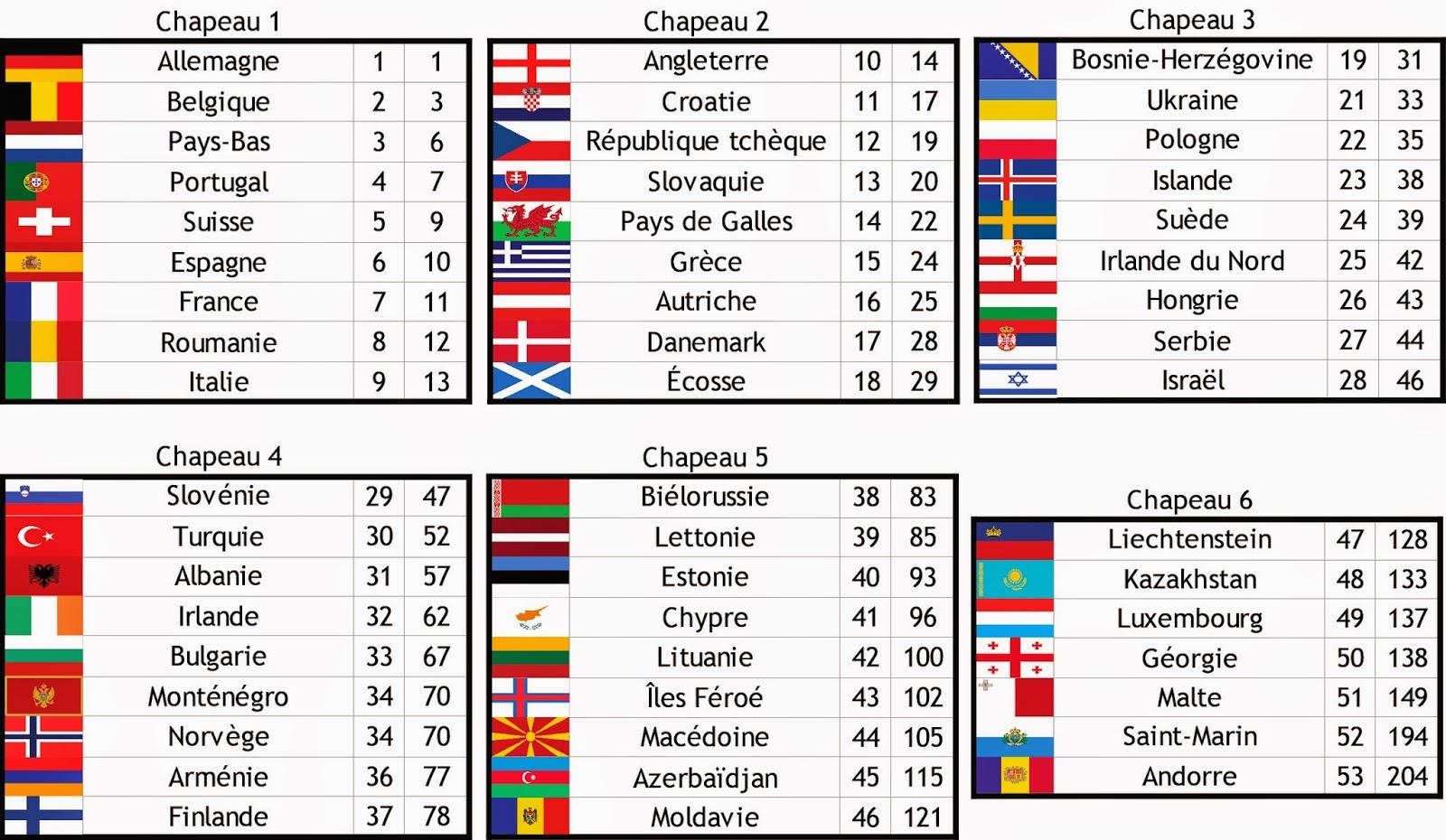 Coupe du monde 2018 le point sur les liminatoires ma vision du football - Coupe du monde resultats ...