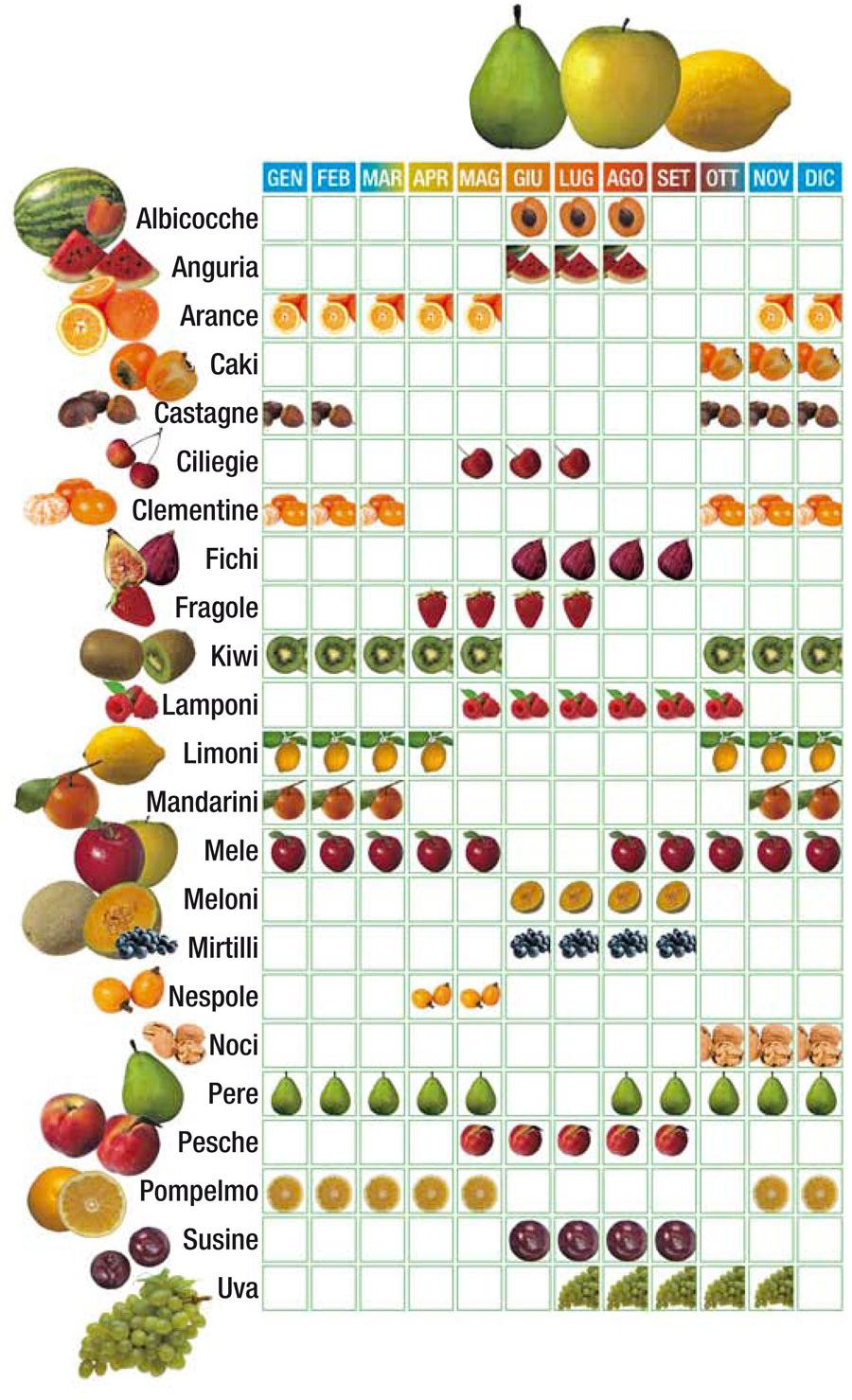 Calendario della Frutta