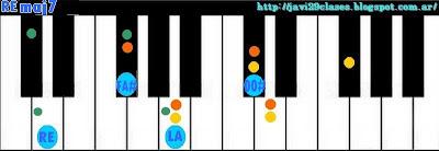 acordes de piano organo teclado séptima mayor maj7 7M 7+