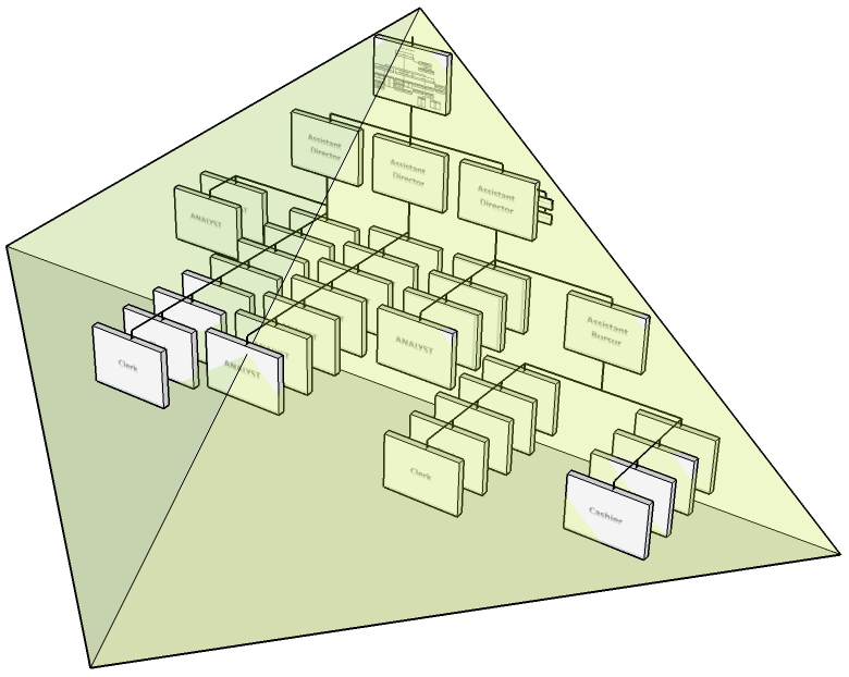 Organizational Engineering: 3-DIMENSIONAL ORGANIZATIONAL CHARTS