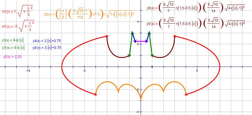 Ecuación de la batiseñal, en elipse - Taringa!
