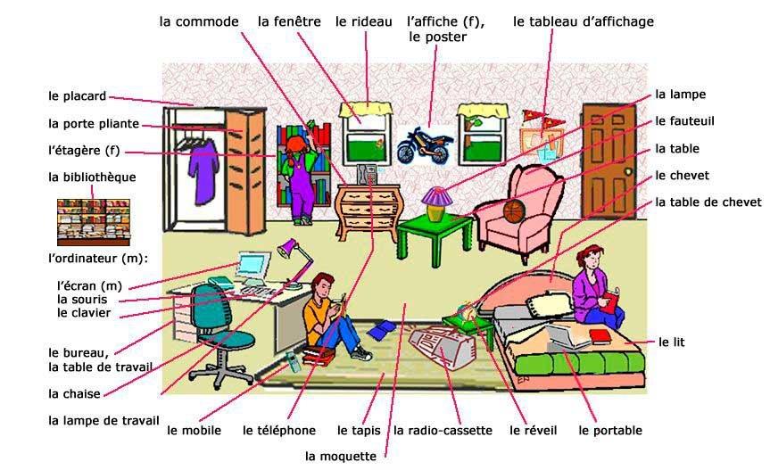 Le Cahier De Franais VOCABULAIRE LA MAISON