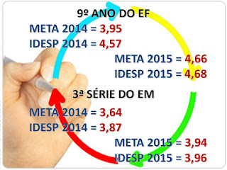 ÍNDICES IDESP 2015
