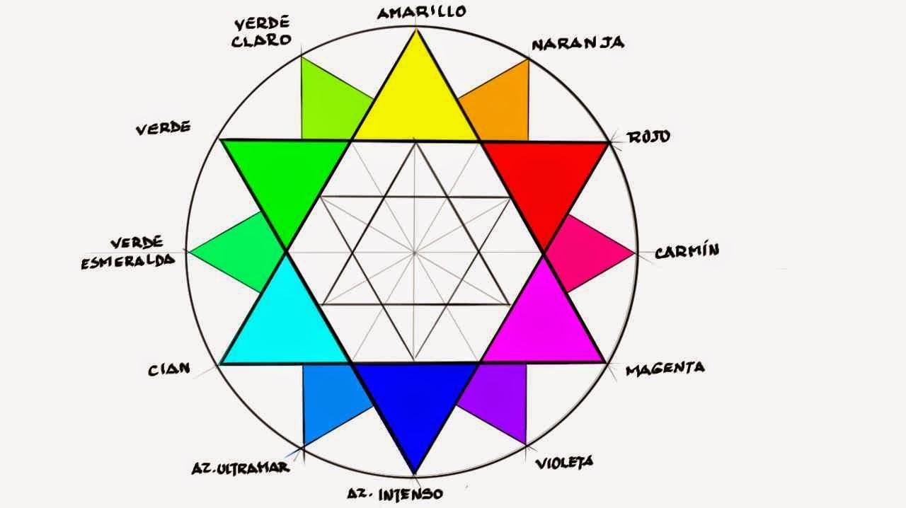 Ilustraci n digital crom tica - Circulo cromatico 12 colores ...
