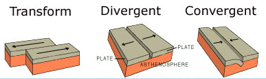 divergent and convergent boundaries compare and contrast essays
