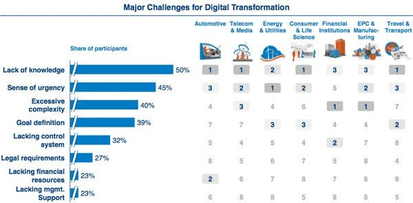 Major challenges for digital transformation