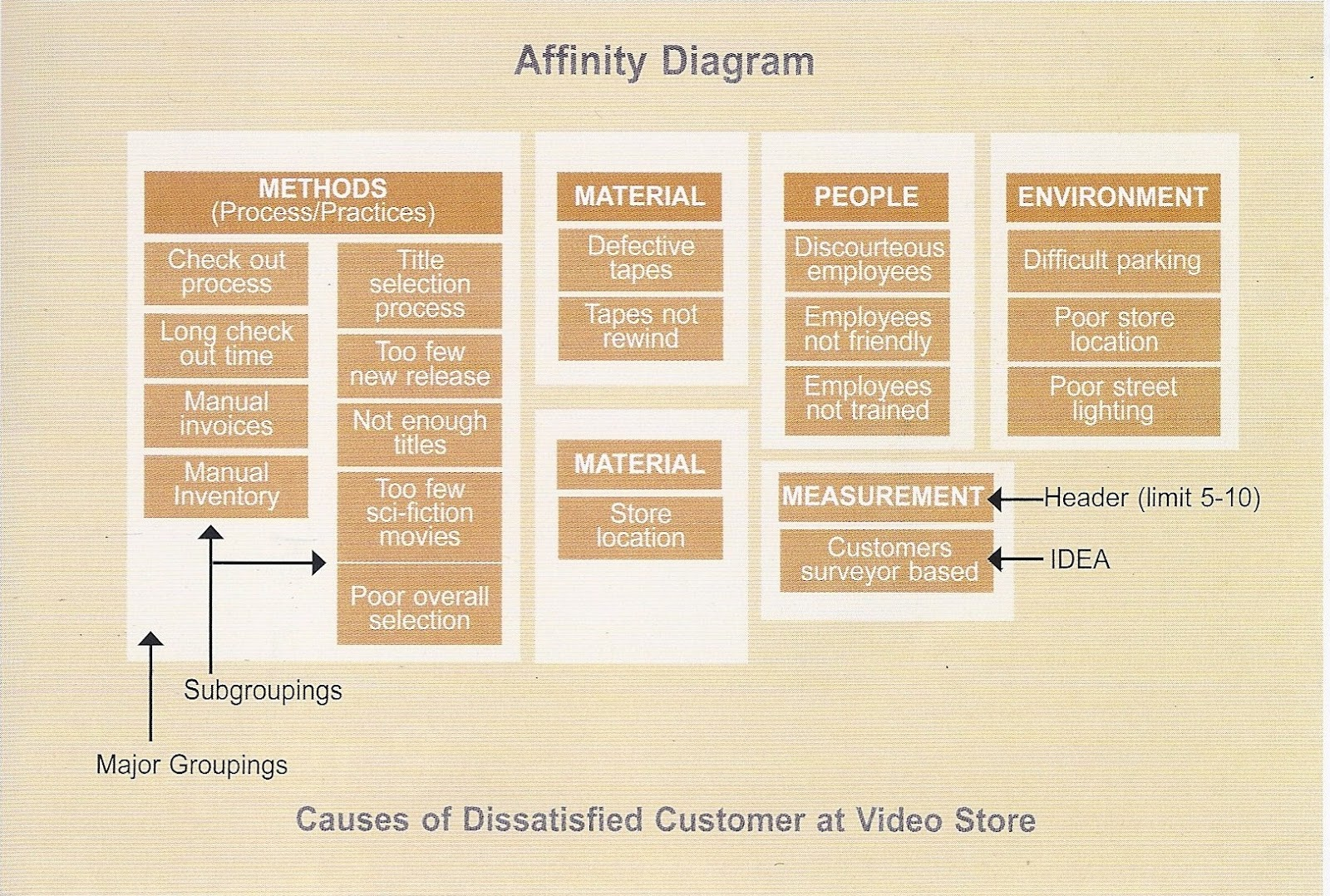 Affinity diagram template word maxwellsz