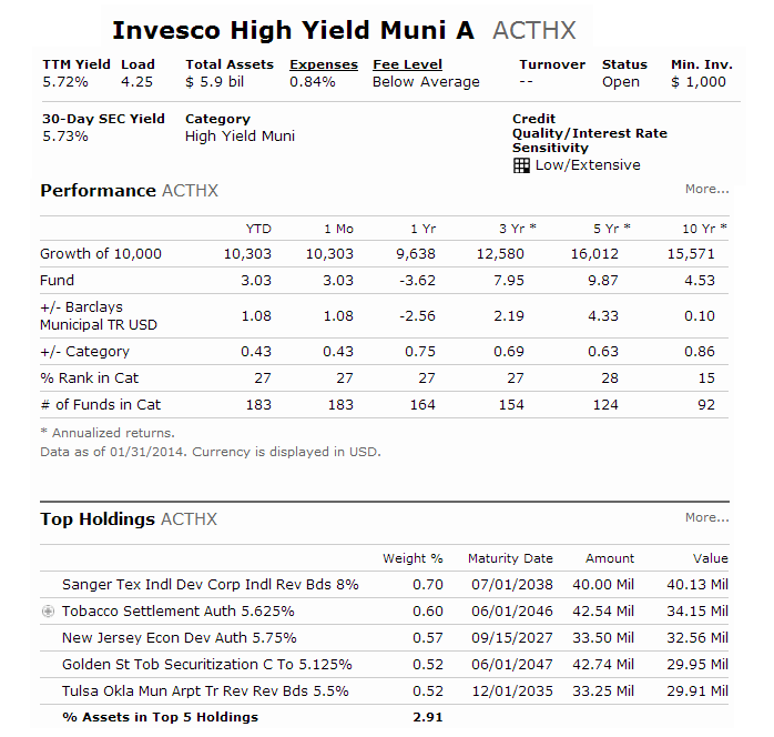 Invesco High Yield Municipal Fund (ACTHX)