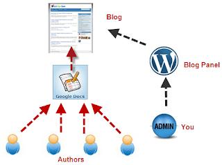Como Divulgar Meu Blog Com Melhores Táticas