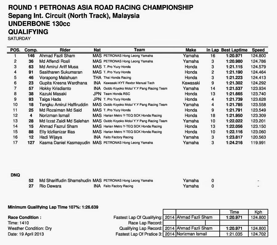 ARRC Sepang Malaysia 2014 UnderBone 130cc Kualifikasi