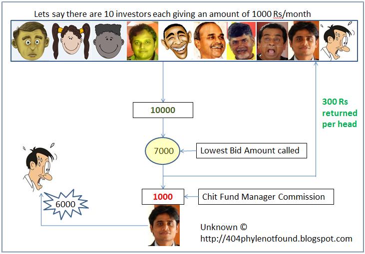 Chit Fund Analysis