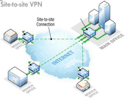 OpenVPN based Site-to-Site VPN between Azure and pfSense