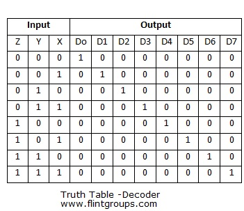 Decoder Circuit Diagram And Truth Table | What Is Meant By Decoder Flintgroups