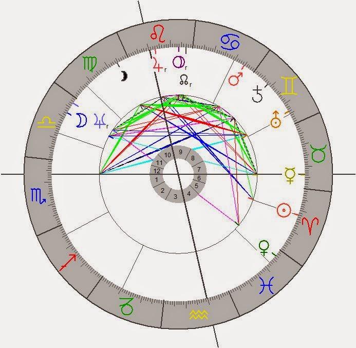 dynamik im horoskop astrologie karlsruhe der blog. Black Bedroom Furniture Sets. Home Design Ideas