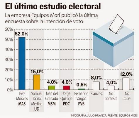 ultimas encuestas sobre las elecciones: