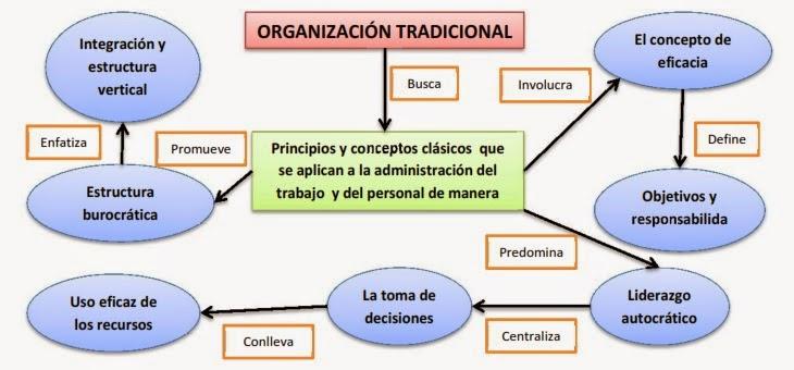 Organizaciones tradicionales y modernas for Concepto de organizacion de oficina
