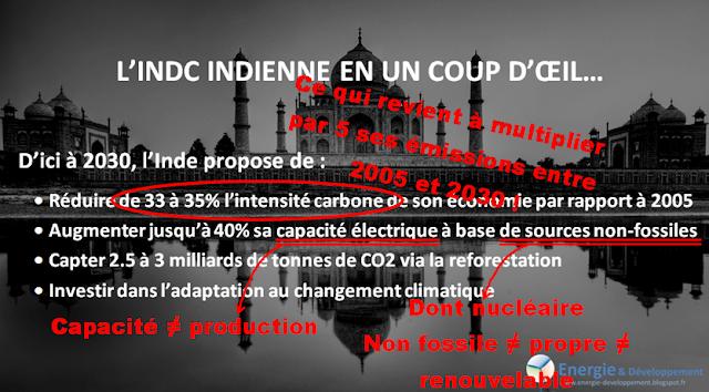 Décryptage des propositions de l'Inde pour le climat (INDC) avant la COP21