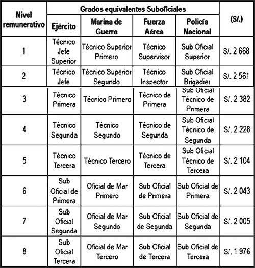 Sueldos en el Perú 2018: FFAA y PNP