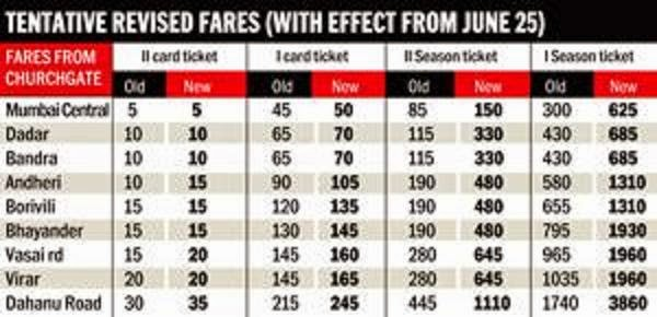 Revised Local Train Fares from Mumbai Western Line