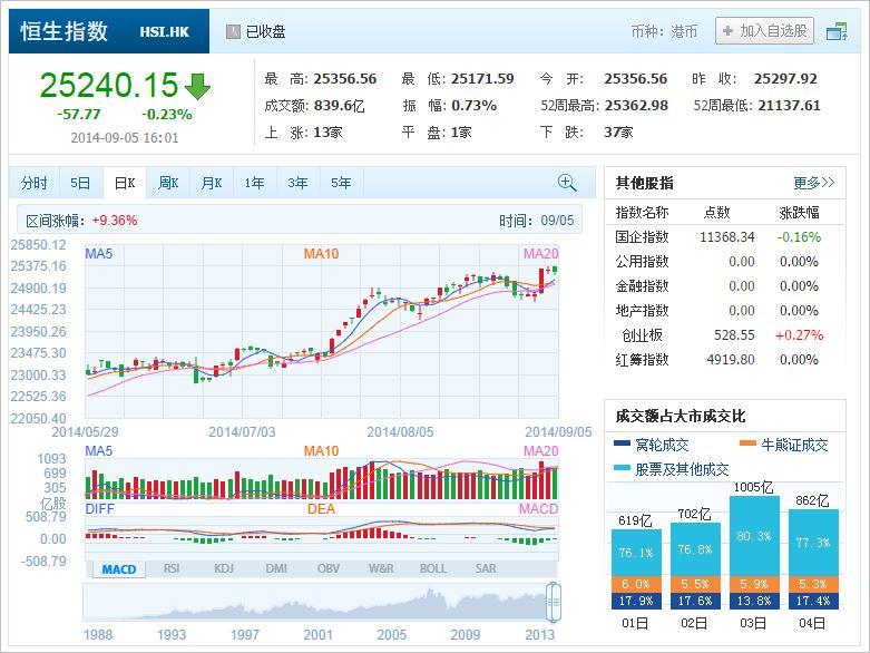 中国株コバンザメ投資 香港ハンセン指数20140905