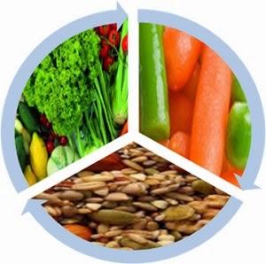 Çiğ Beslenmenin Yararları,Çiğ Beslenmenin Enerjisi, Çiğ Beslenmenin Zararları,Çiğ Beslenmek Zayıflatır mı