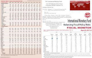FMI Relatório de Monitorização Fiscal; FMI; Relatório; Monitorização; Fiscal, IMF Fiscal Monitor Report; Política