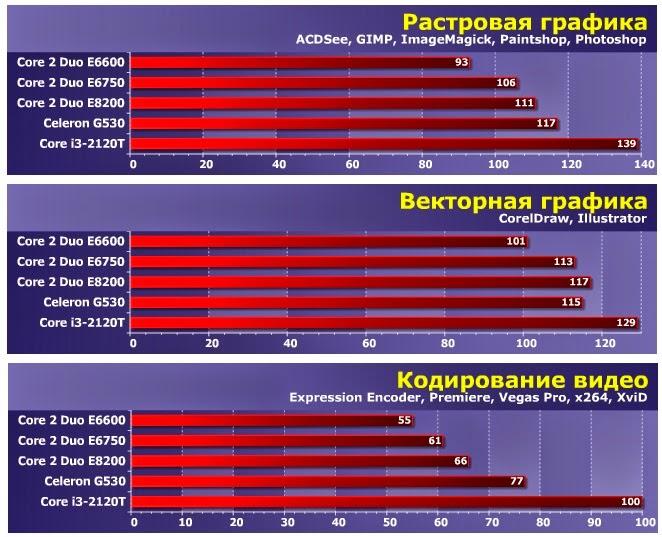 тест растровой и векторной графики Intel Core i3-2120T