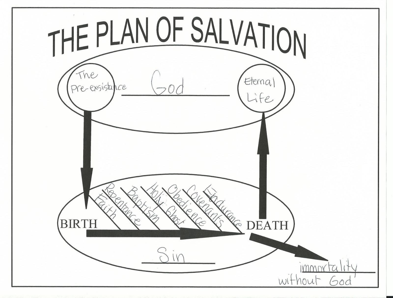 Hollyshome Church Fun September 2014 Plan Of Salvation Coloring Page