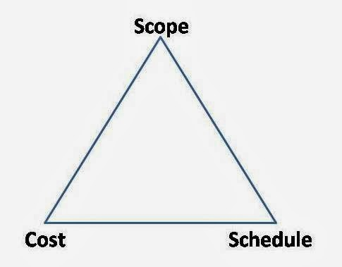 cost duration project management So, how do you go about estimating the size, duration and cost of a project let's  explore agile project estimation and software development costs, and how we.