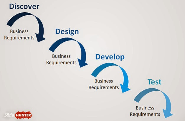 Get Waterfall Diagram Powerpoint Template For Product Development