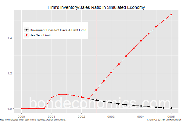 Chart: Inventory-Sales Ratio In Simulated Economy