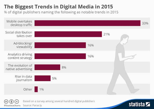""" the 5 hottest trends that will change digital advertising in 2016"""