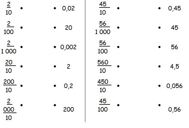 Cahiers de Vacances Koala: Mathématiques CM2 - Fractions ...